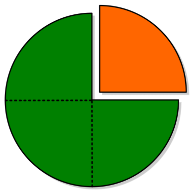 PieChartFraction_threeFourths_oneFourth-colored_differently.svg.png